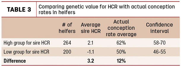 Comparing genetic value for HCR with actual conception