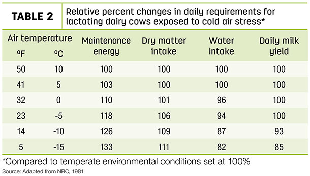 Relative percent changes in daily requirements for lactating dairy cows exposed to col air stress